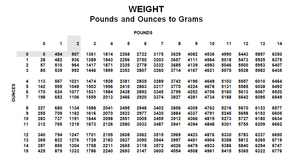 Newborn Weight Conversion Chart Way To Grow Chkd
