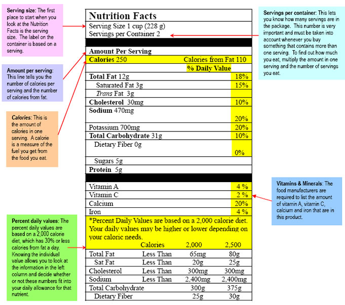 nutritional facts on food labels way to grow chkd