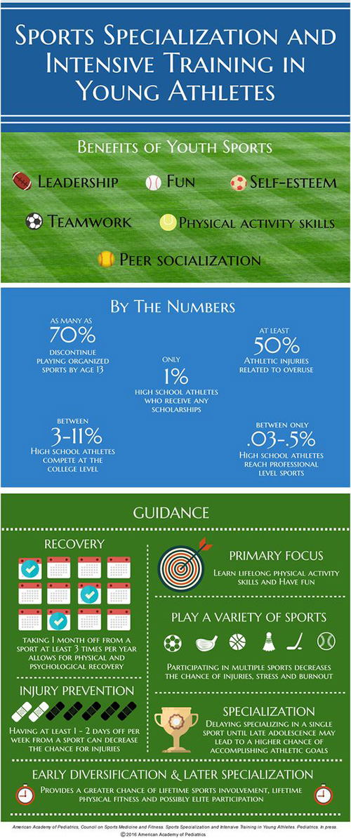 Burton_Infographic_Letters to an Athletic Trainer