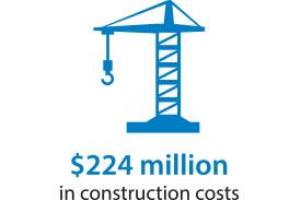 $224 Million in Construction Costs