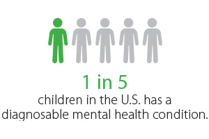 1 in 5 Children has a Diagnosable Mental Health Condition