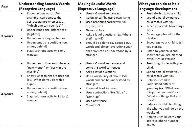 Speech and Language Development: 3 to 4 years | CHKD
